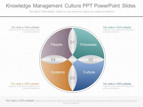 Knowledge Management Culture Ppt Powerpoint Slides