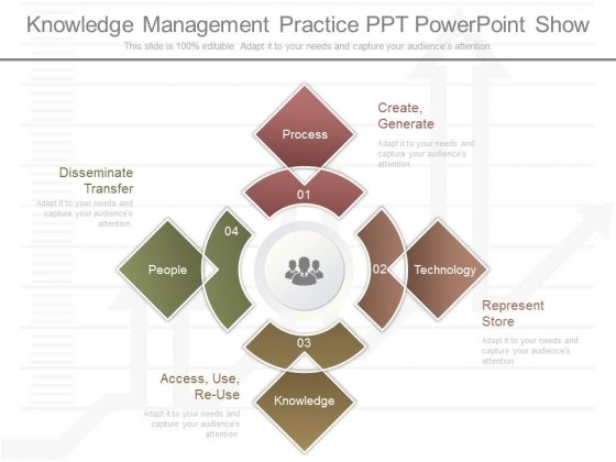 Knowledge Management Practice Ppt Powerpoint Show