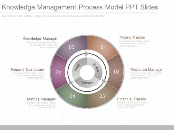Knowledge Management Process Model Ppt Slides