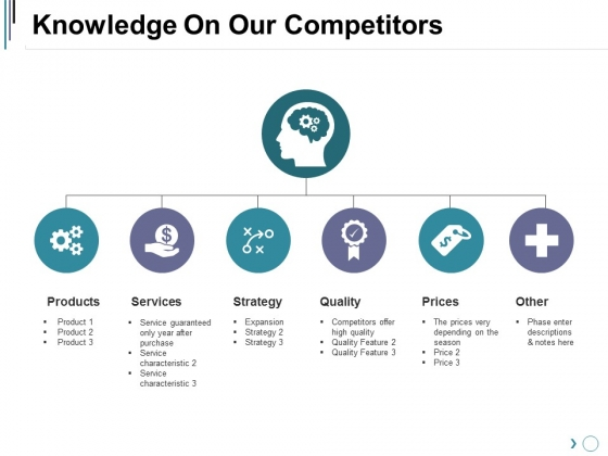 Knowledge On Our Competitors Ppt PowerPoint Presentation Diagram Graph Charts