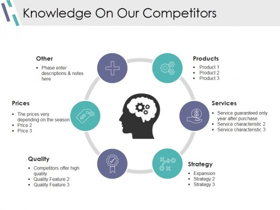 Knowledge On Our Competitors Ppt PowerPoint Presentation File Shapes