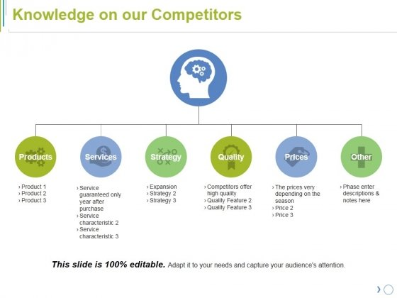 Knowledge On Our Competitors Ppt PowerPoint Presentation Ideas Backgrounds