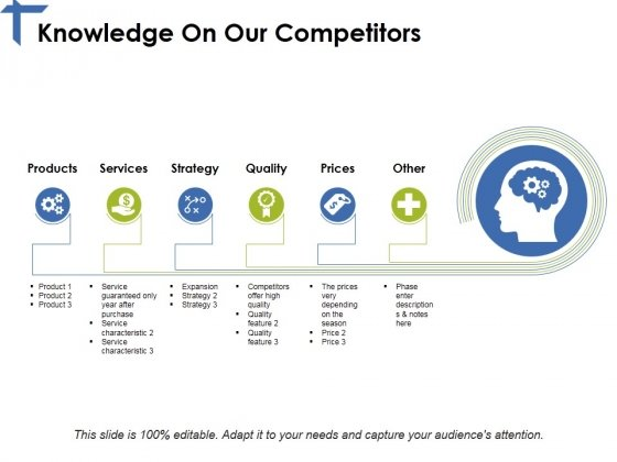 Knowledge On Our Competitors Ppt PowerPoint Presentation Outline Example