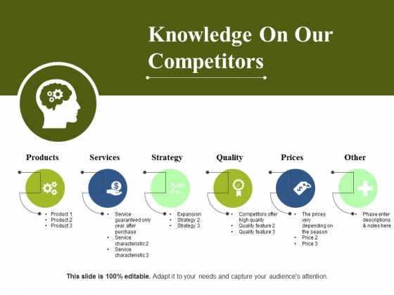 Knowledge On Our Competitors Ppt PowerPoint Presentation Pictures Images