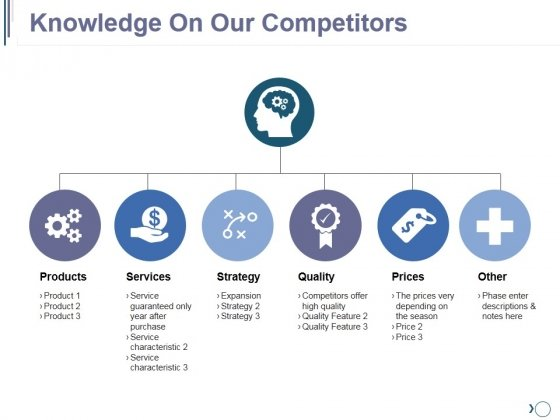 Knowledge On Our Competitors Ppt PowerPoint Presentation Slide