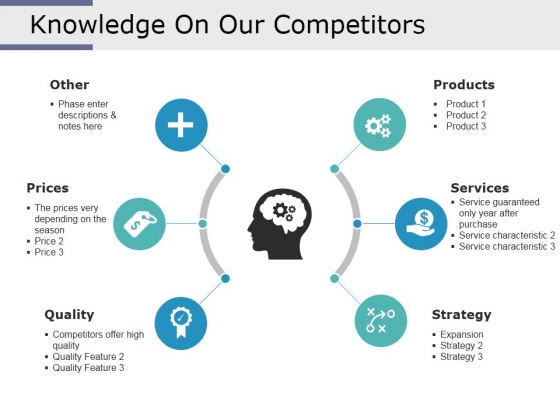 Knowledge On Our Competitors Ppt PowerPoint Presentation Summary Template