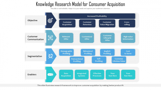 Knowledge Research Model For Consumer Acquisition Ppt PowerPoint Presentation Styles Grid PDF