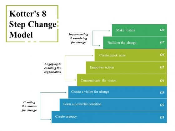 Kotters 8 Step Change Model Ppt PowerPoint Presentation Pictures Background Image