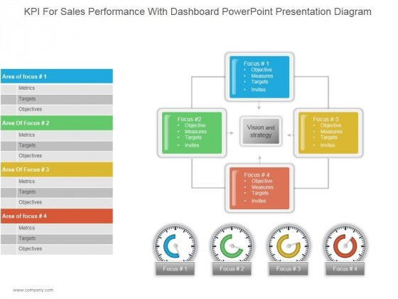 Kpi For Sales Performance With Dashboard Ppt PowerPoint Presentation Information