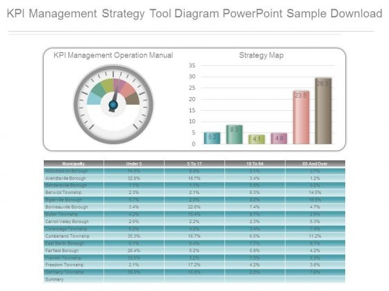 Kpi Management Strategy Tool Diagram Powerpoint Sample Download