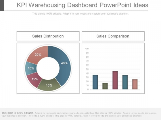 Kpi Warehousing Dashboard Powerpoint Ideas