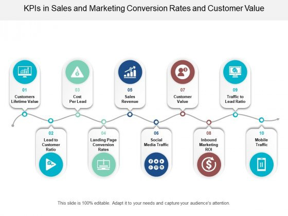 Kpis In Sales And Marketing Conversion Rates And Customer Value Ppt Powerpoint Presentation File Information