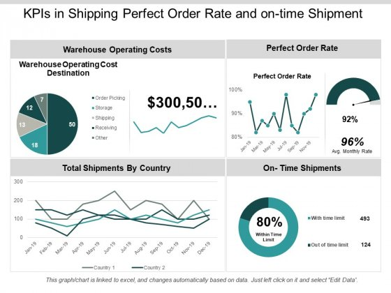 Kpis In Shipping Perfect Order Rate And On Time Shipment Ppt PowerPoint Presentation Show Guide