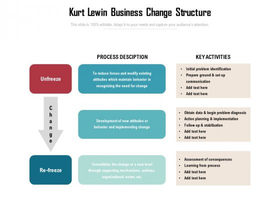 Kurt Lewin Business Change Structure Ppt PowerPoint Presentation File Template PDF