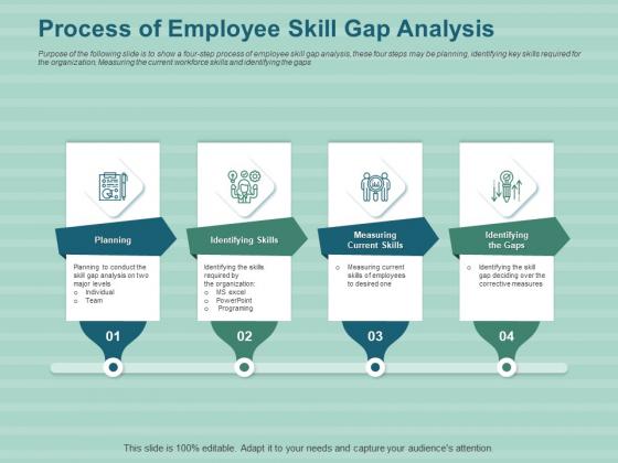 LMS Development Session Process Of Employee Skill Gap Analysis Ppt Styles Deck PDF