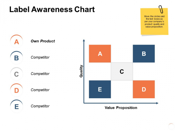 Label Awareness Chart Ppt PowerPoint Presentation Infographics Pictures