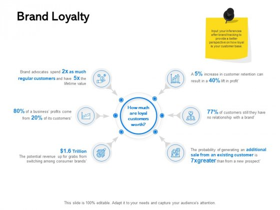 Label Building Initiatives Brand Loyalty Ppt Model Design Templates PDF