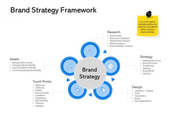 Label Building Initiatives Brand Strategy Framework Ppt Portfolio Smartart PDF