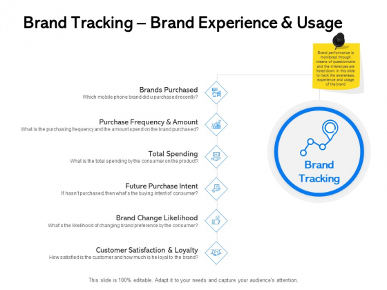Label Building Initiatives Brand Tracking Brand Experience And Usage Ppt Template PDF