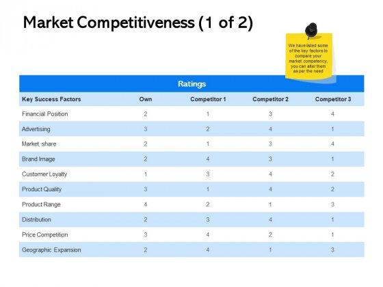 Label Building Initiatives Market Competitiveness Advertising Ppt File Demonstration PDF