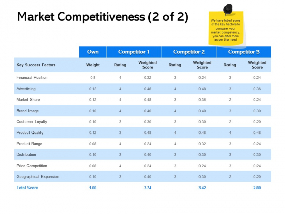 Label Building Initiatives Market Competitiveness Brand Ppt Gallery Show PDF