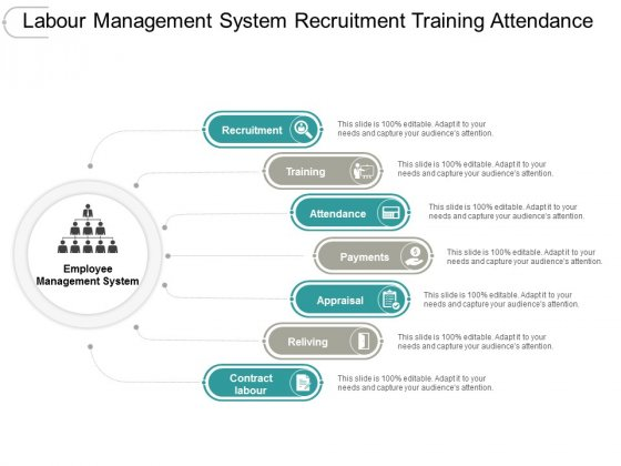 Labour Management System Recruitment Training Attendance Ppt PowerPoint Presentation Pictures Portfolio