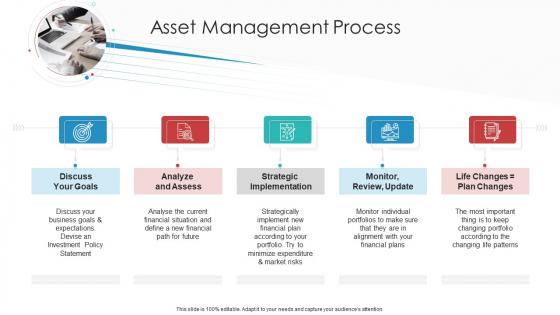 Landscape Architecture Planning And Management Asset Management Process Analyze Sample PDF