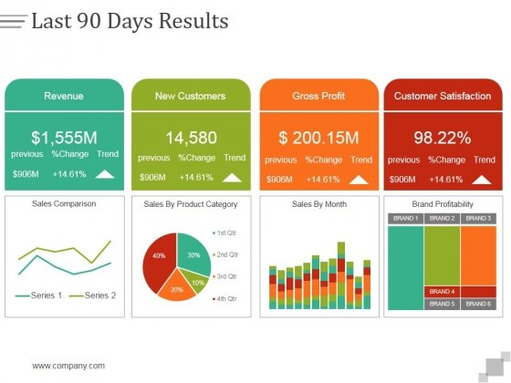last 90 days results ppt powerpoint presentation design templates