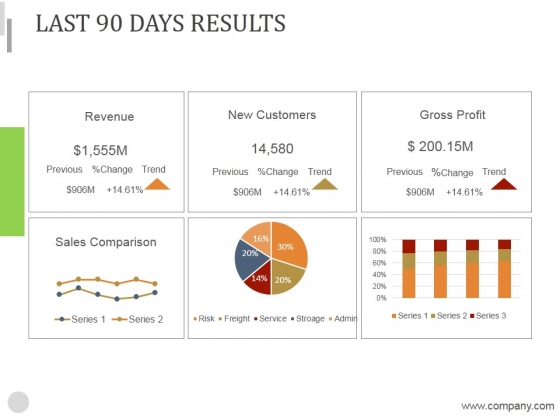 Last 90 Days Results Ppt PowerPoint Presentation Introduction