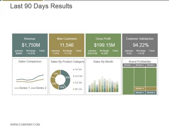 Last 90 Days Results Ppt PowerPoint Presentation Microsoft