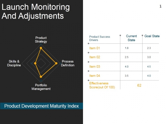 Launch Monitoring And Adjustments Template 2 Ppt PowerPoint Presentation Design Templates