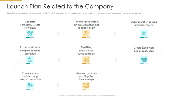 Launch Plan Related To The Company Sample PDF