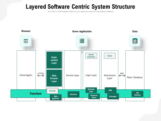 Layered Software Centric System Structure Ppt PowerPoint Presentation Designs Download PDF