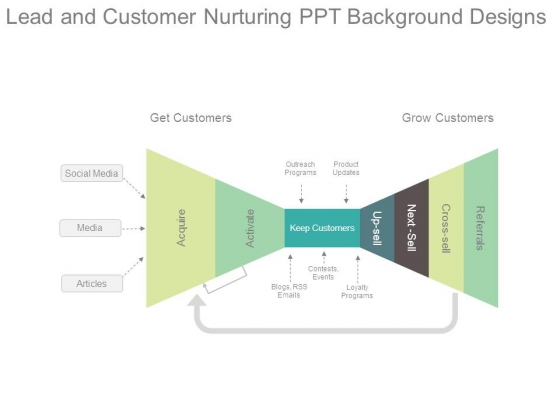 Lead And Customer Nurturing Ppt Background Designs