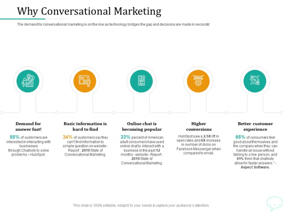 Lead Generation Initiatives Through Chatbots Why Conversational Marketing Ppt File Styles PDF