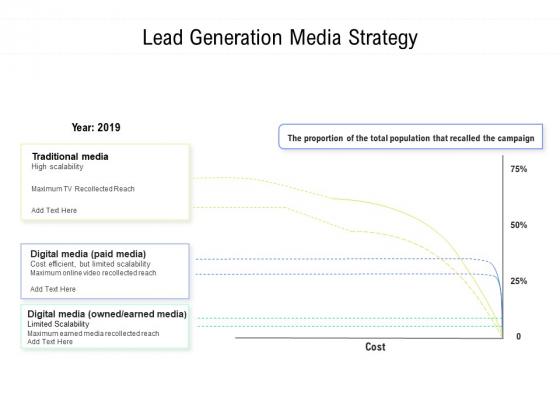 Lead Generation Media Strategy Ppt PowerPoint Presentation Infographics Summary