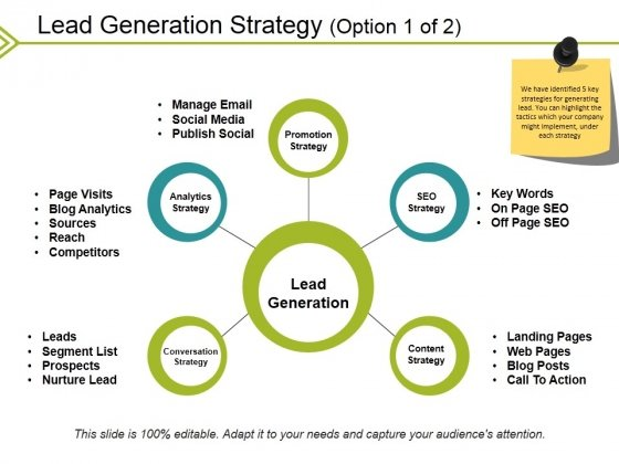 Lead Generation Strategy Template 1 Ppt PowerPoint Presentation Layouts Background Image