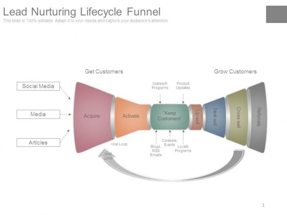 Lead Nurturing Lifecycle Funnel