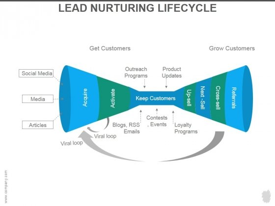 Lead Nurturing Lifecycle Ppt PowerPoint Presentation Guide