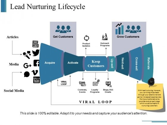 Lead Nurturing Lifecycle Ppt PowerPoint Presentation Infographics Rules