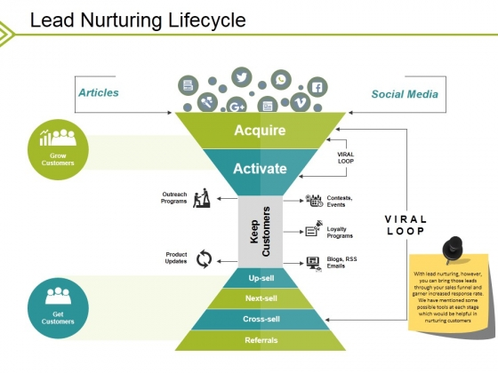 Lead Nurturing Lifecycle Ppt PowerPoint Presentation Layouts Icon