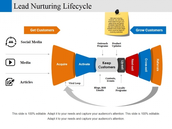 Lead Nurturing Lifecycle Ppt PowerPoint Presentationmodel Brochure