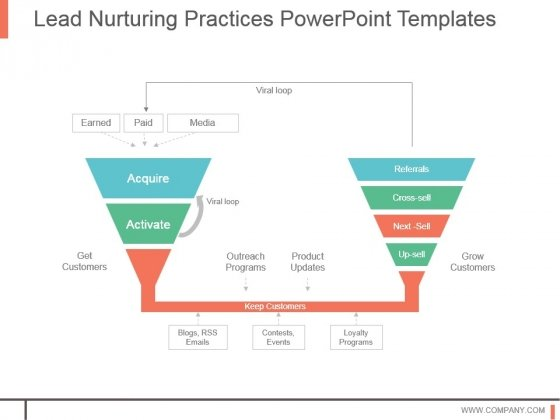 Lead Nurturing Practices Powerpoint Templates
