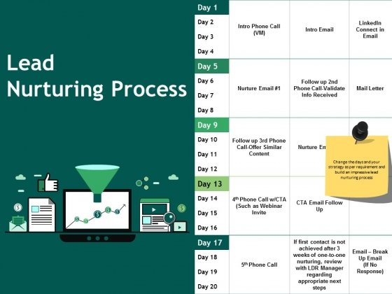 Lead Nurturing Process Ppt PowerPoint Presentation Infographic Template Example Topics