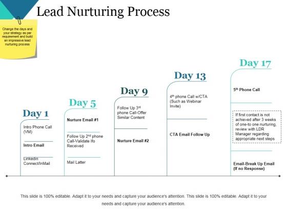 Lead Nurturing Process Ppt PowerPoint Presentation Model Guide