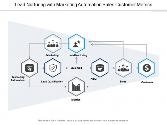 Lead Nurturing With Marketing Automation Sales Customer Metrics Ppt PowerPoint Presentation Outline Demonstration