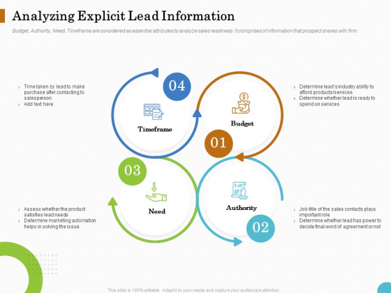 Lead Ranking Sales Methodology Model Analyzing Explicit Lead Information Ppt PowerPoint Presentation Ideas Master Slide PDF