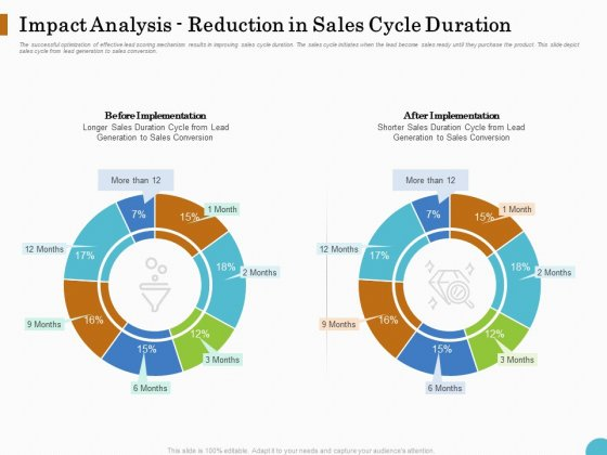 Lead Ranking Sales Methodology Model Impact Analysis Reduction In Sales Cycle Duration Ppt PowerPoint Presentation Slides Layout PDF