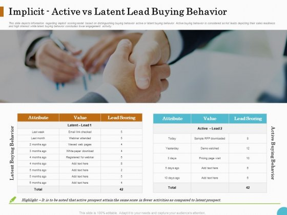 Lead Ranking Sales Methodology Model Implicit Active Vs Latent Lead Buying Behavior Ppt PowerPoint Presentation Summary Guide PDF