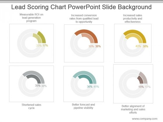 Lead Scoring Chart Powerpoint Slide Background